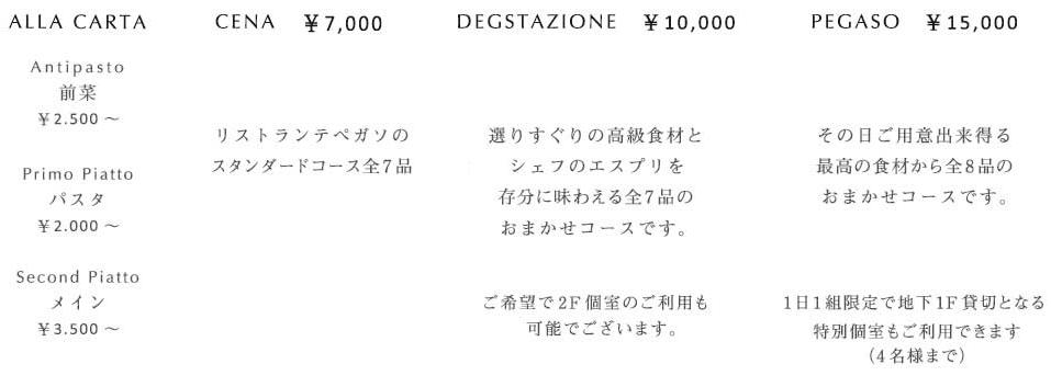 ALLA CARTA Antipasto 前菜 \1,800~ Primo Piatto パスタ ¥1,800~ Second Piatto メイン ¥2,400~ ※詳しくはPDFにてご覧いただけます CENA ¥7,000 Divertimemto アミューズ Antipasto 前菜 Pesce 魚料理 Primo Piatto アラカルトからパスタを1品 Second Piatto アラカルトからメインを1品 DOLCE CAFFE ドルチェ・カフェ DEGSTAZIONE ¥10,000(前日までの予約制にて承ります)選りすぐりの高級食材と山本シェフのエスプリを存分に味わえる全7品のおまかせコースですご希望で2F個室のご利用も可能でございます PEGASO ¥15,000 1日1組限定4名様まで(前々日までの予約制にて承ります)その日ご用意出来得る最高の食材からの全8品のおまかせコースです地下1F貸切となる特別個室をご用意いたします